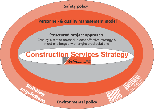 A construction services strategy diagram by GS Construction Mossel Bay